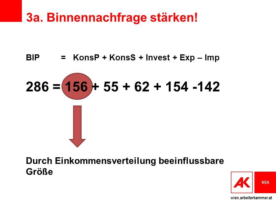 3a. Binnennachfrage stärken!