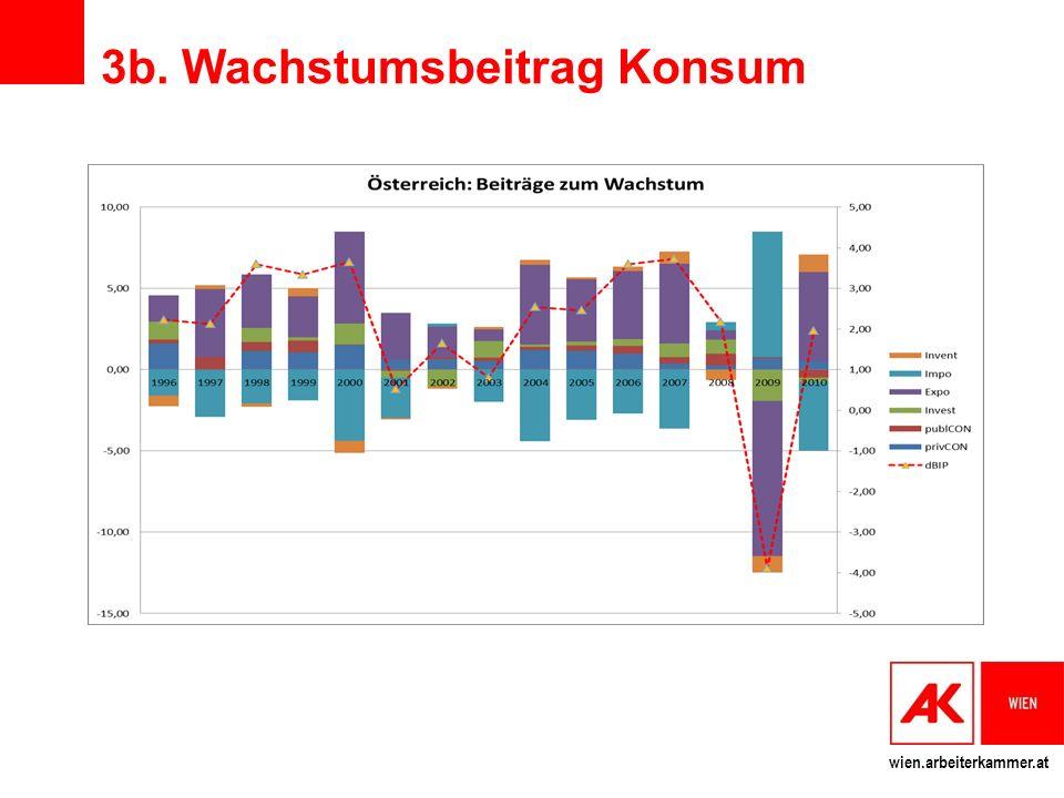 3b. Wachstumsbeitrag Konsum