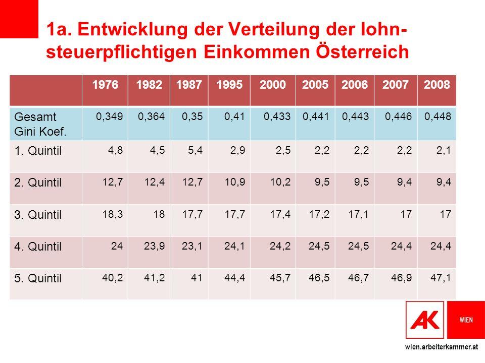 1a. Entwicklung der Verteilung der lohn-steuerpflichtigen Einkommen Österreich