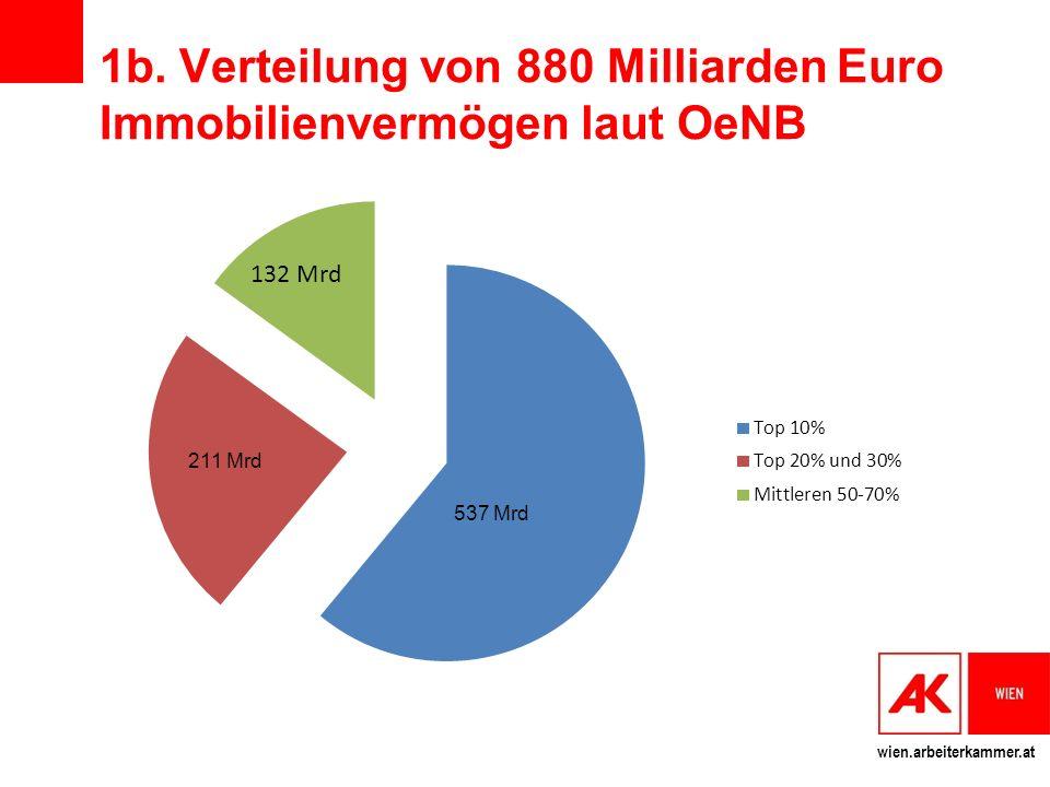 1b. Verteilung von 880 Milliarden Euro Immobilienvermögen laut OeNB