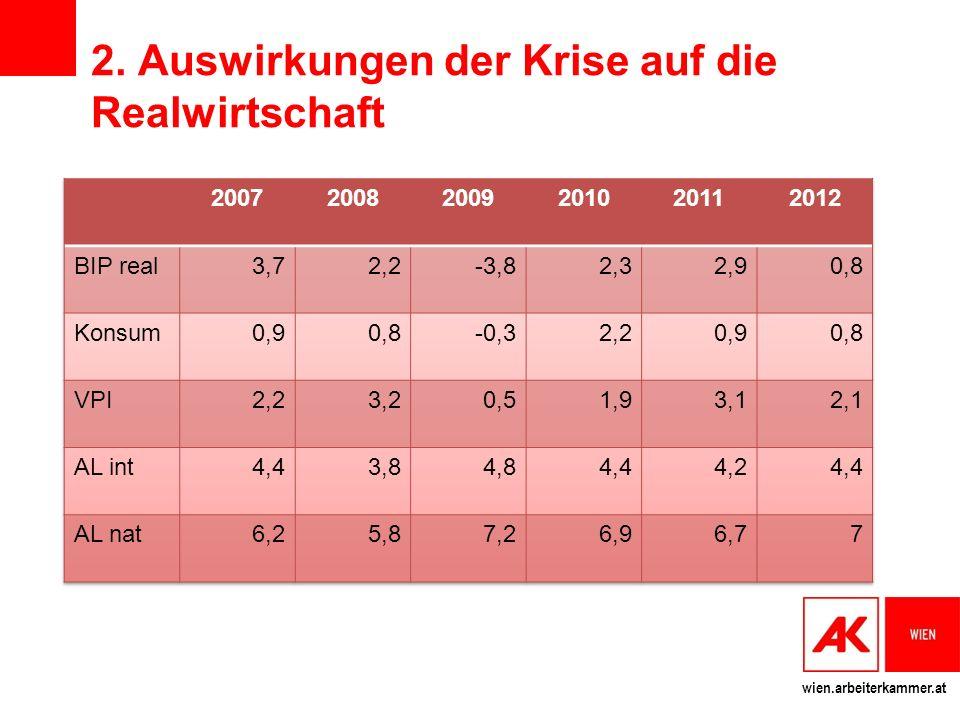 2. Auswirkungen der Krise auf die Realwirtschaft