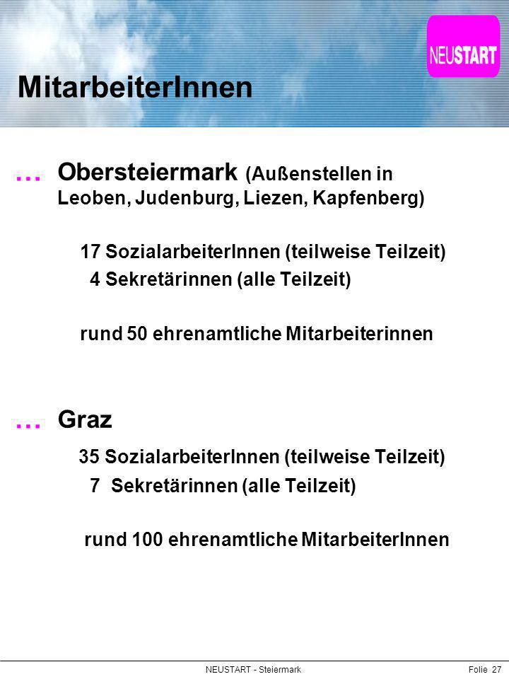 MitarbeiterInnen Obersteiermark (Außenstellen in Leoben, Judenburg, Liezen, Kapfenberg) 17 SozialarbeiterInnen (teilweise Teilzeit)