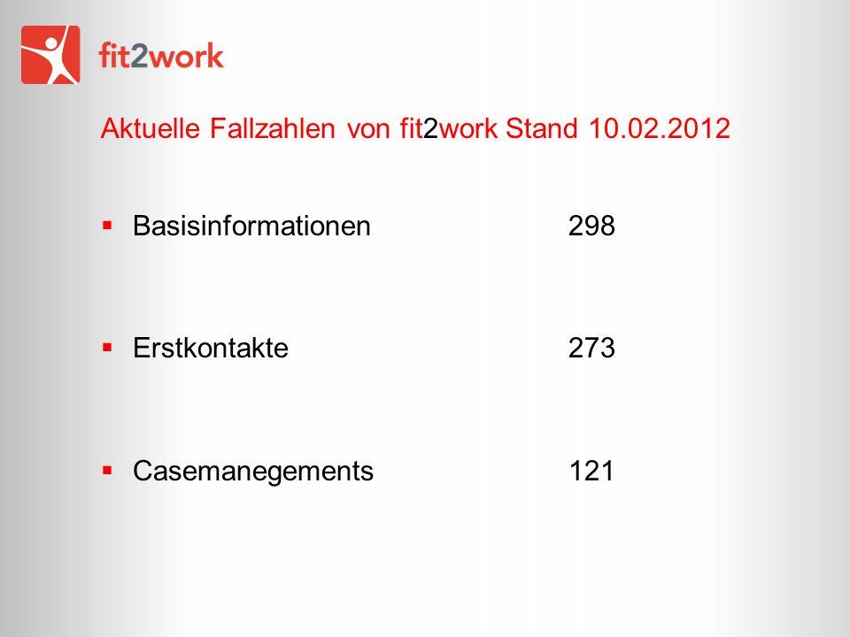 Aktuelle Fallzahlen von fit2work Stand 10.02.2012