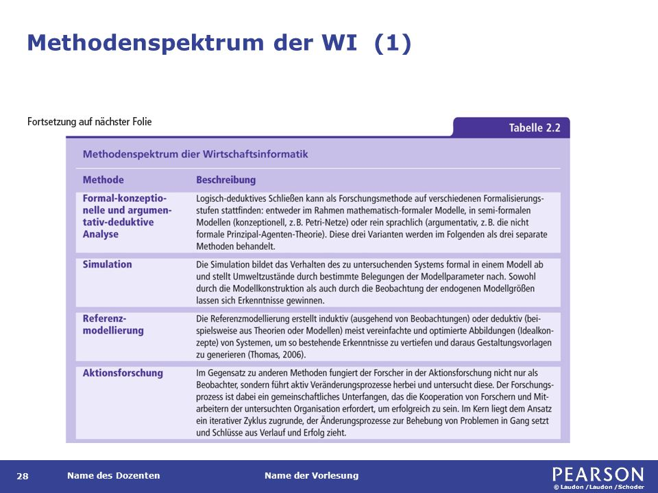 Methodenspektrum der WI (2)