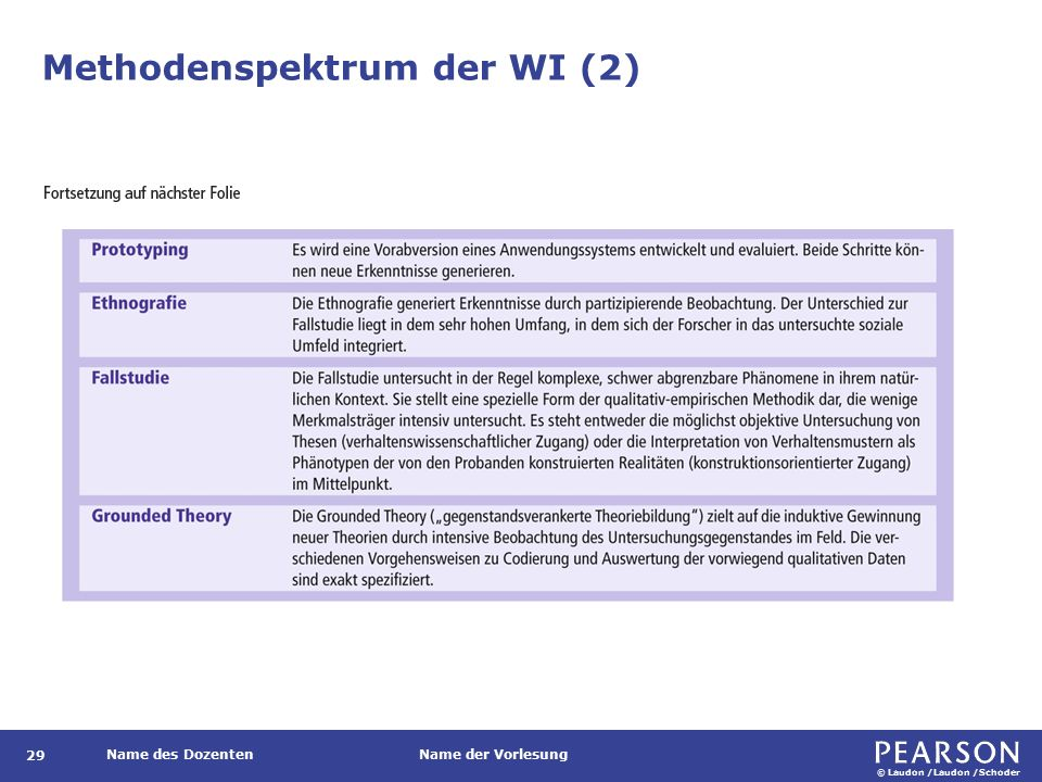Methodenspektrum der WI (3)