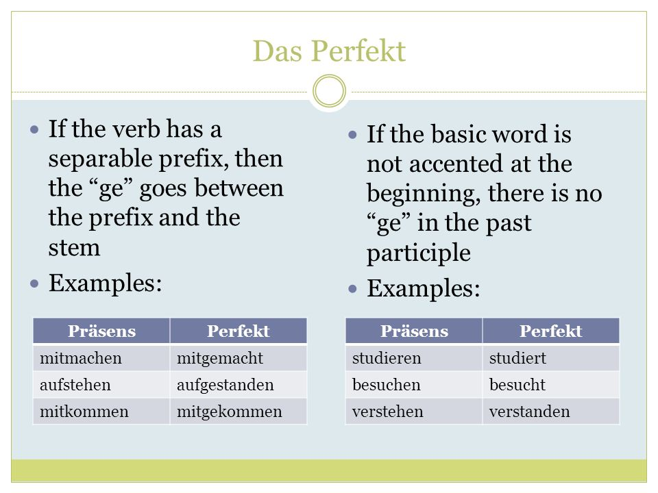 Das Perfekt If the verb has a separable prefix, then the ge goes between the prefix and the stem.