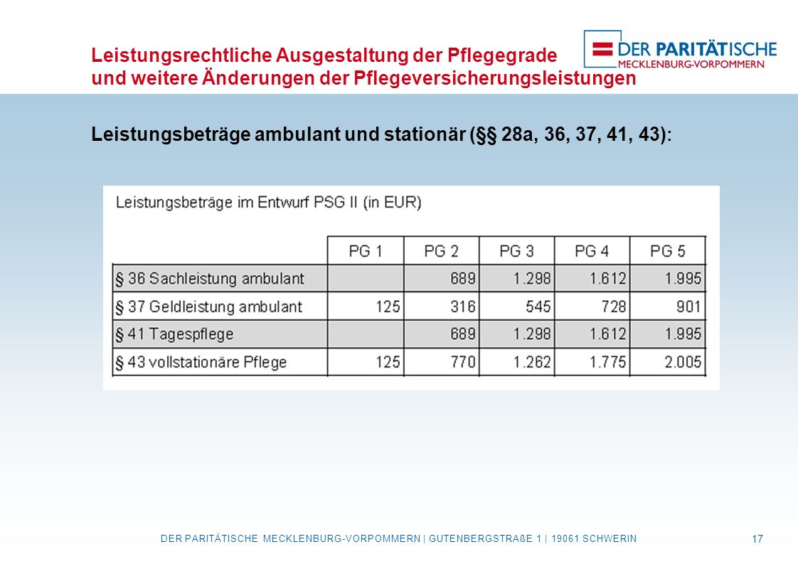 Leistungsbeträge ambulant und stationär (§§ 28a, 36, 37, 41, 43):