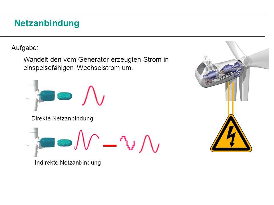 Netzanbindung Aufgabe: Wandelt den vom Generator erzeugten Strom in