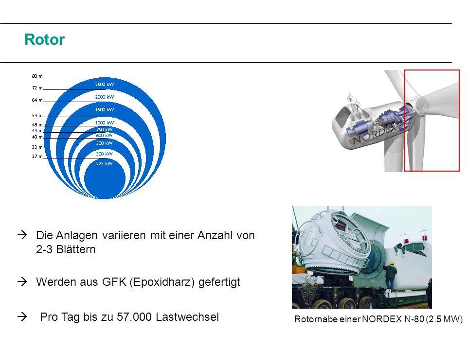 Rotor  Die Anlagen variieren mit einer Anzahl von 2-3 Blättern 