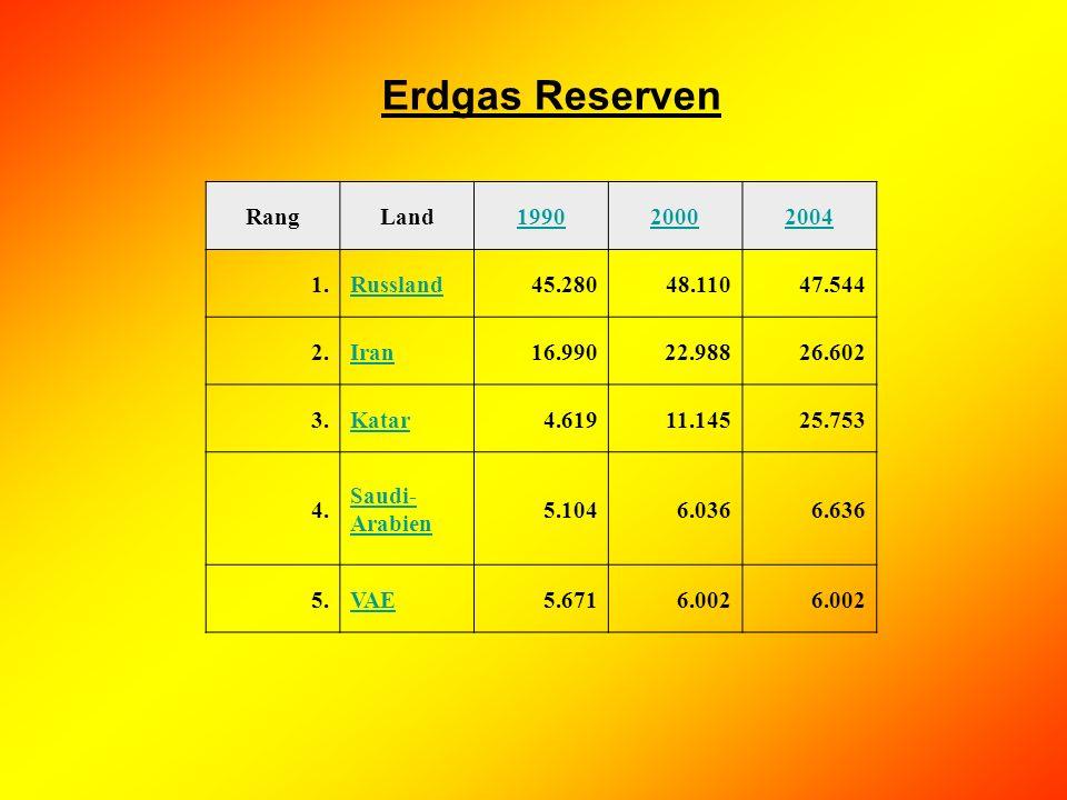 Erdgas Reserven Rang Land 1990 2000 2004 1. Russland 45.280 48.110