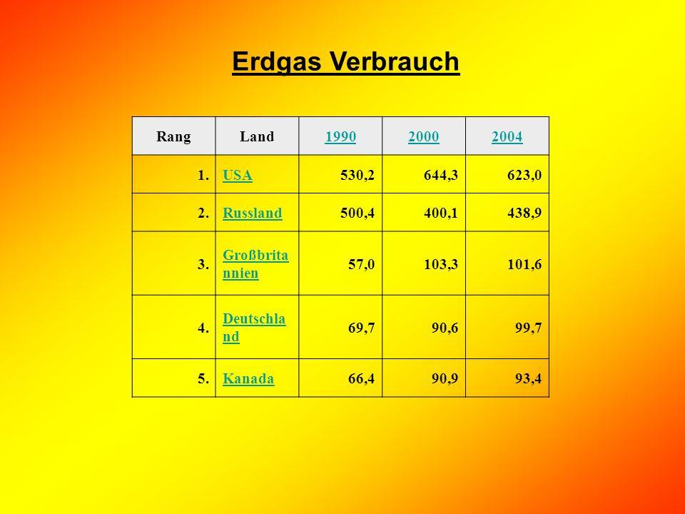 Erdgas Verbrauch Rang Land 1990 2000 2004 1. USA 530,2 644,3 623,0 2.