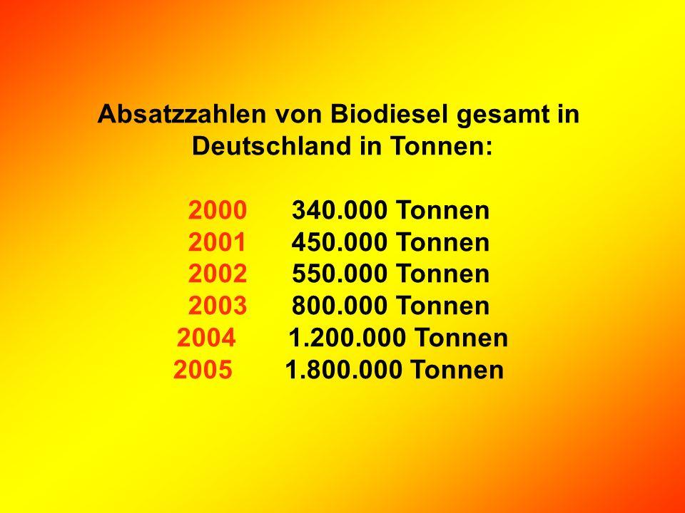 Absatzzahlen von Biodiesel gesamt in Deutschland in Tonnen: