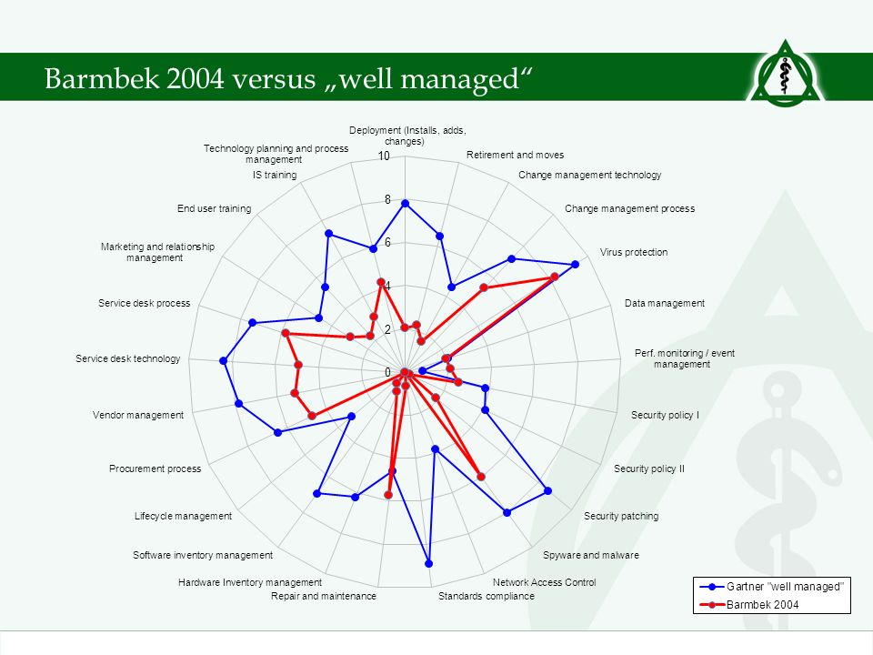 "Barmbek 2004 versus ""well managed"