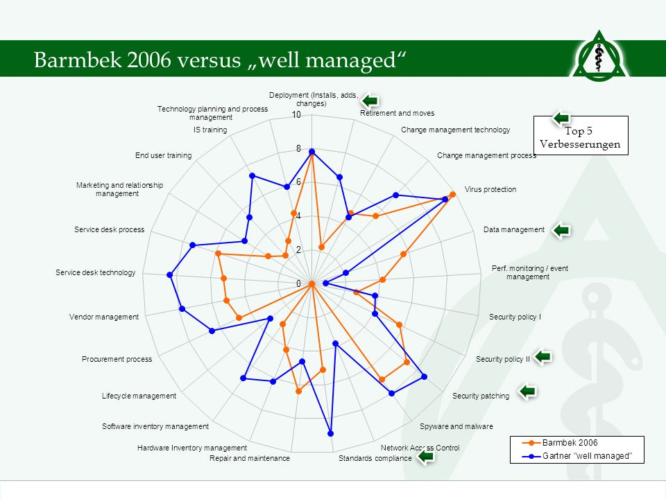 "Barmbek 2006 versus ""well managed"