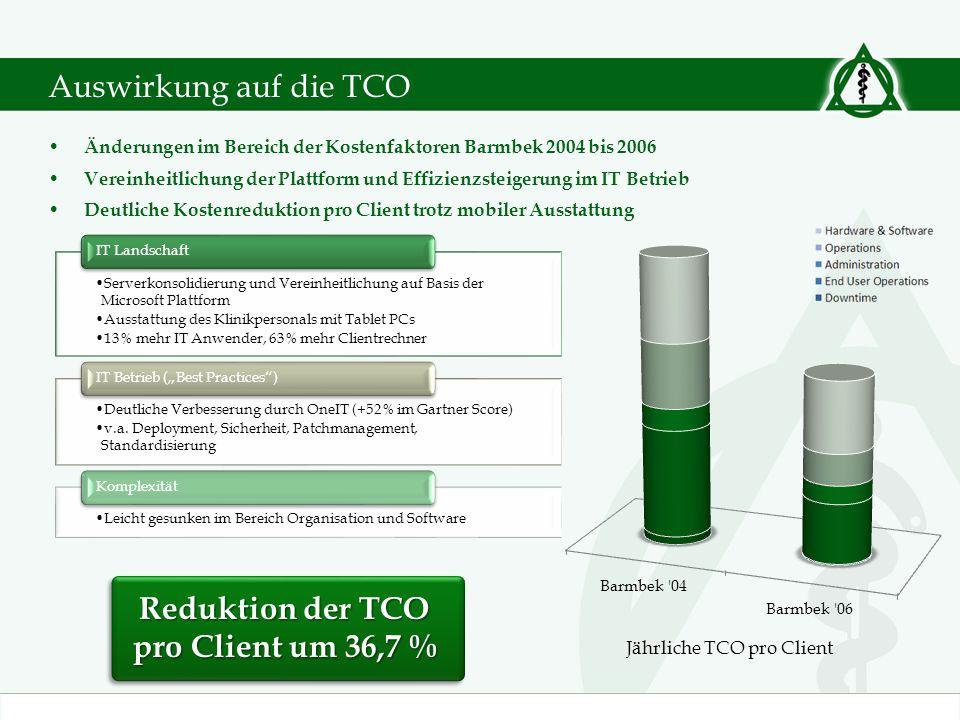 Reduktion der TCO pro Client um 36,7 %