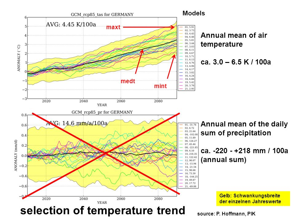 selection of temperature trend