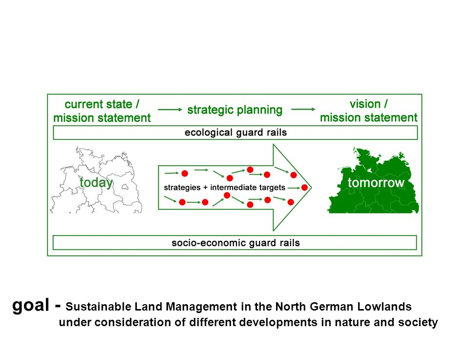 goal - Sustainable Land Management in the North German Lowlands