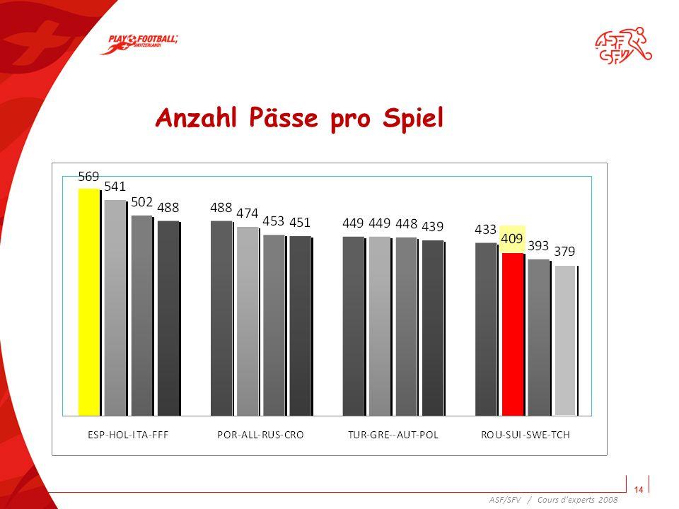 Anzahl Pässe pro Spiel 14 ASF/SFV / Cours d'experts 2008 14