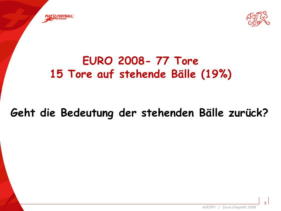 EURO 2008- 77 Tore 15 Tore auf stehende Bälle (19%)
