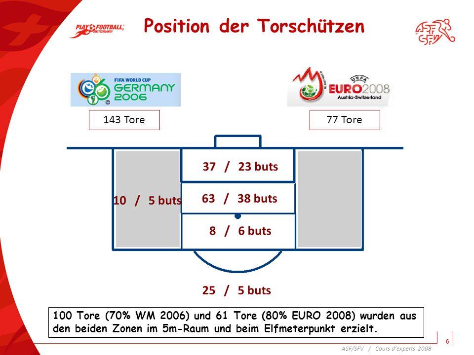 Position der Torschützen