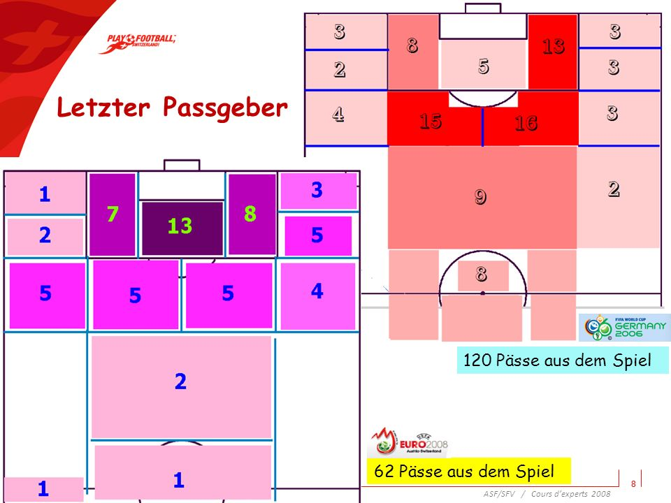 Letzter Passgeber 1 3 7 8 13 5 2 4 5 5 5 2 120 Pässe aus dem Spiel 1