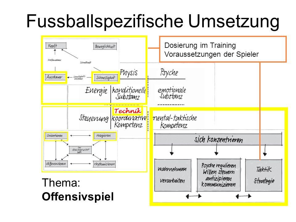 Fussballspezifische Umsetzung