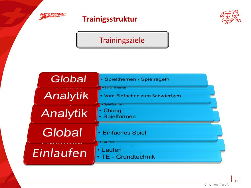 Trainigsstruktur Trainingsziele 11 C+ juniors / actifs 11 Global