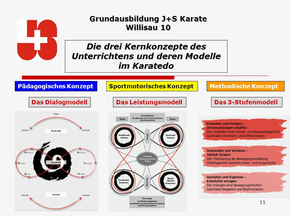 Die drei Kernkonzepte des Unterrichtens und deren Modelle im Karatedo