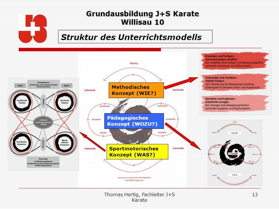 Struktur des Unterrichtsmodells