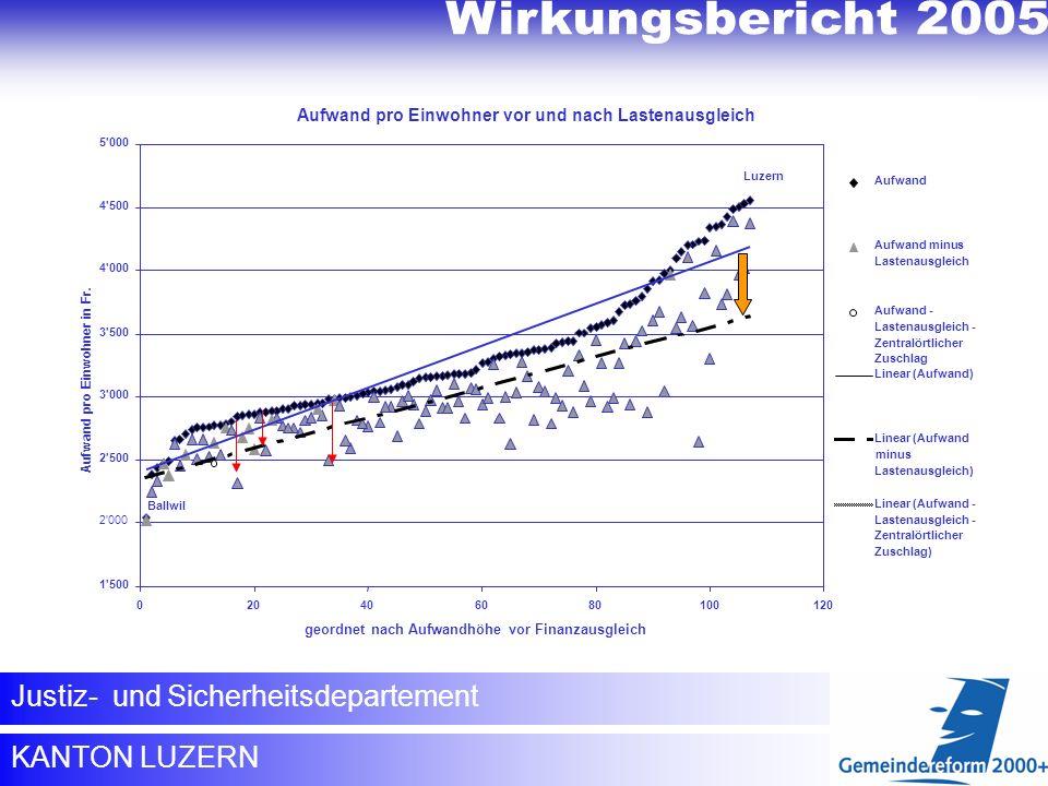 Wirkungsbericht 2005 Justiz- und Sicherheitsdepartement KANTON LUZERN