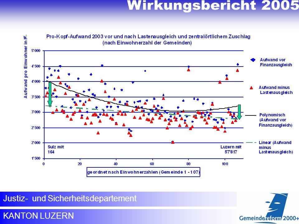 Wirkungsbericht 2005 KANTON LUZERN Justiz- und Sicherheitsdepartement