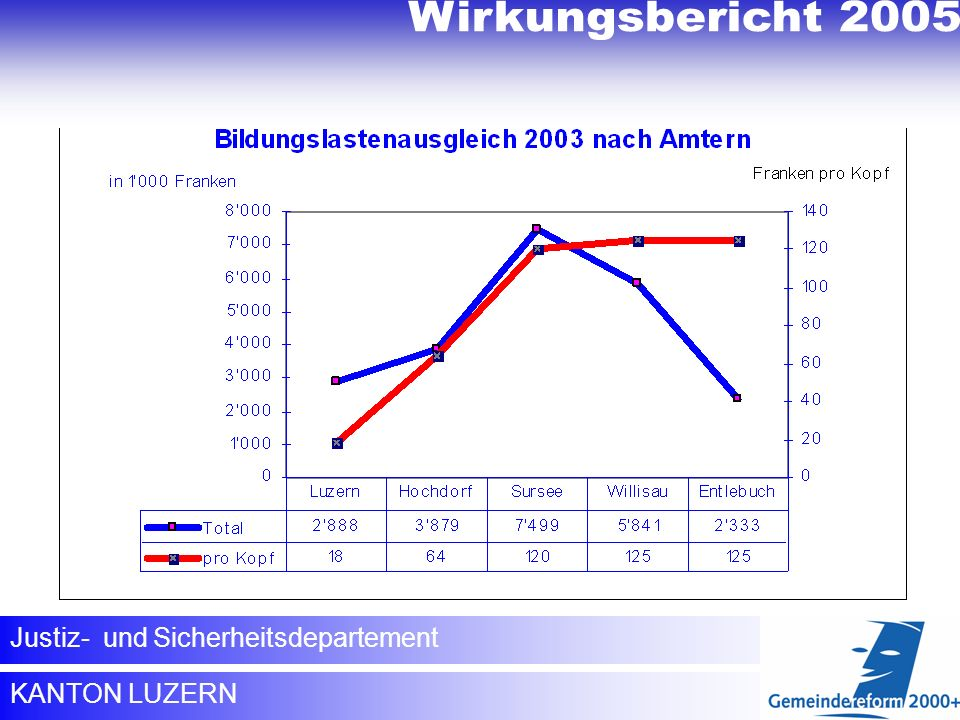 Wirkungsbericht 2005 Wirkungsbericht 2005 Bildungslastenausgleich