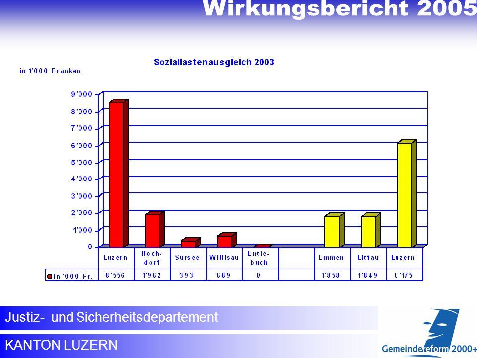 Wirkungsbericht 2005 Wirkungsbericht 2005 Soziallastenausgleich