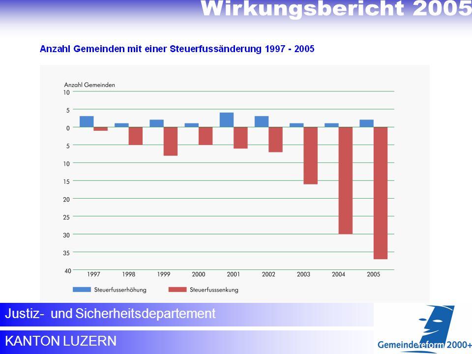 Wirkungsbericht 2005 Verringerung der Steuerbelastung innerhalb des Kantons.