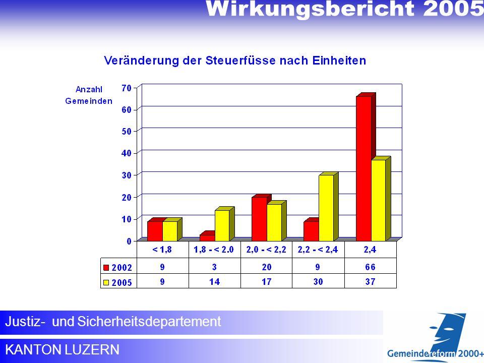 Wirkungsbericht 2005 Wirkungsbericht 2005