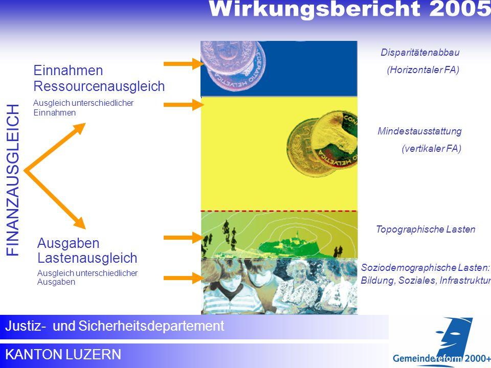 Wirkungsbericht 2005 Wirkungsbericht 2005 FINANZAUSGLEICH Einnahmen