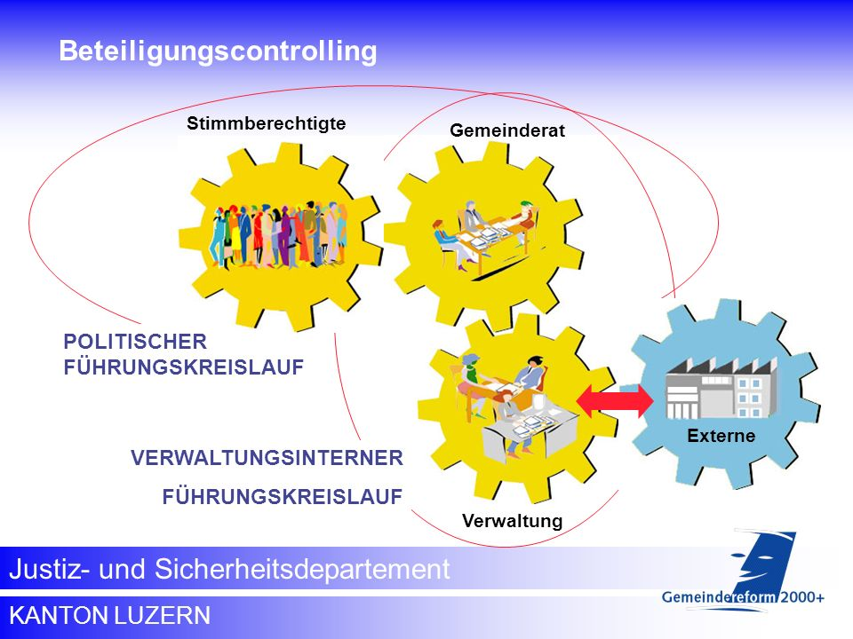 Beteiligungscontrolling