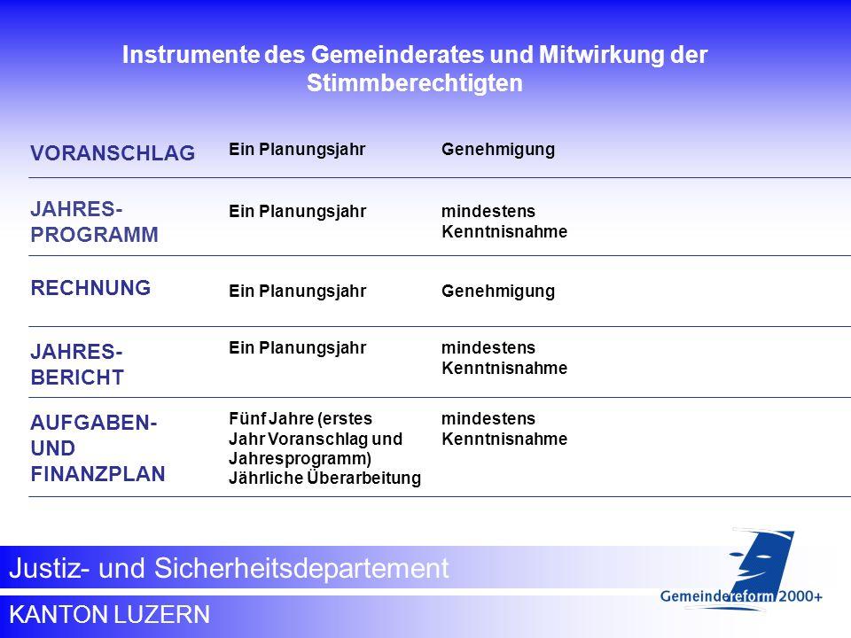 Instrumente des Gemeinderates und Mitwirkung der Stimmberechtigten
