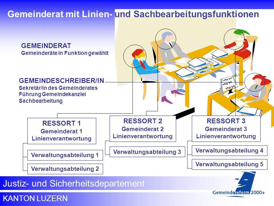 Gemeinderat mit Linien- und Sachbearbeitungsfunktionen