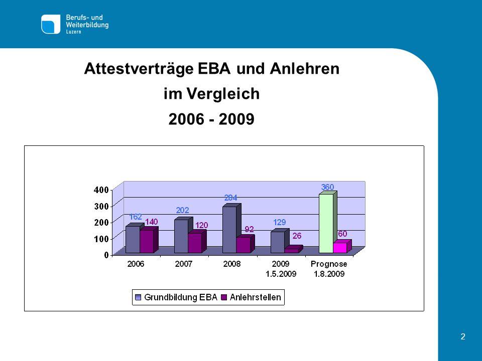 Attestverträge EBA und Anlehren im Vergleich 2006 - 2009