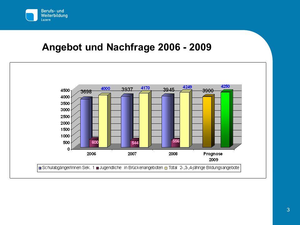 Angebot und Nachfrage 2006 - 2009