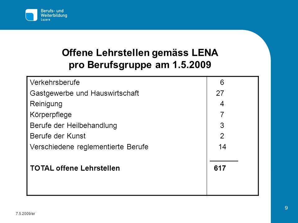 Offene Lehrstellen gemäss LENA pro Berufsgruppe am 1.5.2009