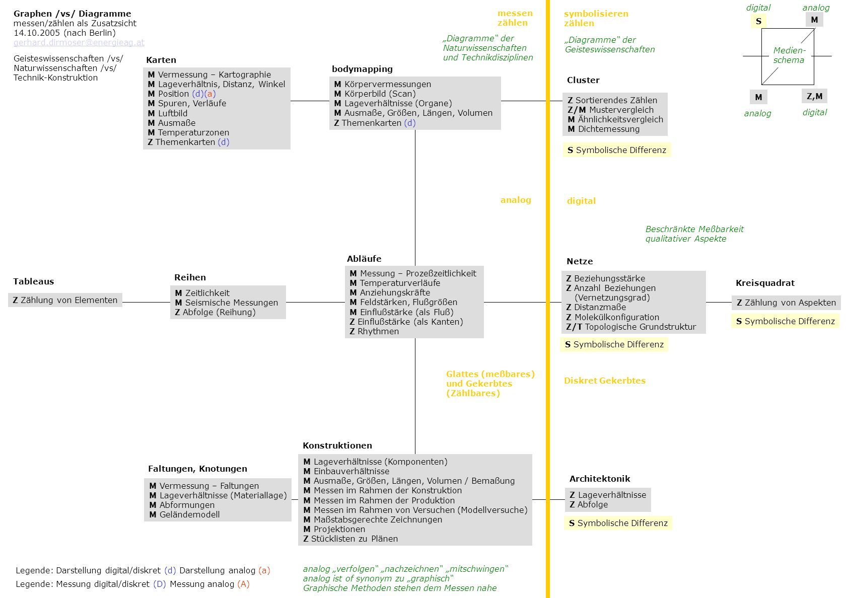 digital analog. Graphen /vs/ Diagramme. messen/zählen als Zusatzsicht. 14.10.2005 (nach Berlin) gerhard.dirmoser@energieag.at.