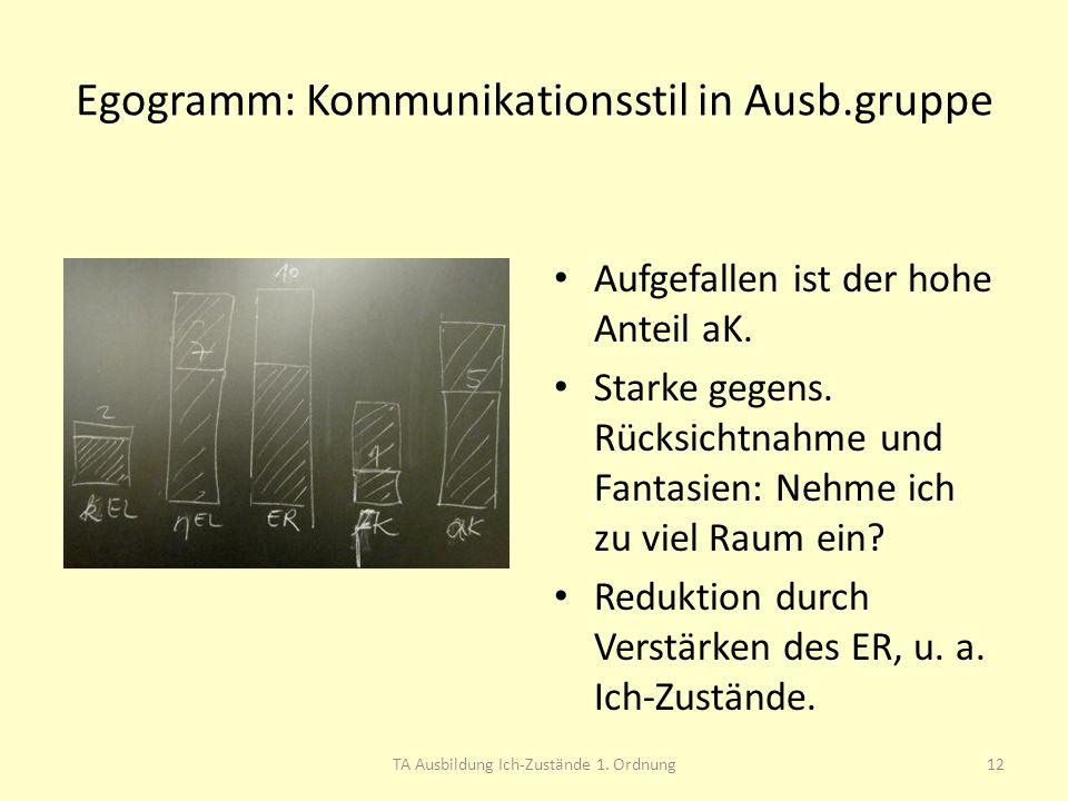 Egogramm: Kommunikationsstil in Ausb.gruppe