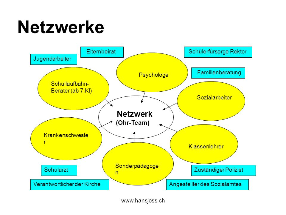 Netzwerke Netzwerk (Ohr-Team) Schullaufbahn-Berater (ab 7.Kl)
