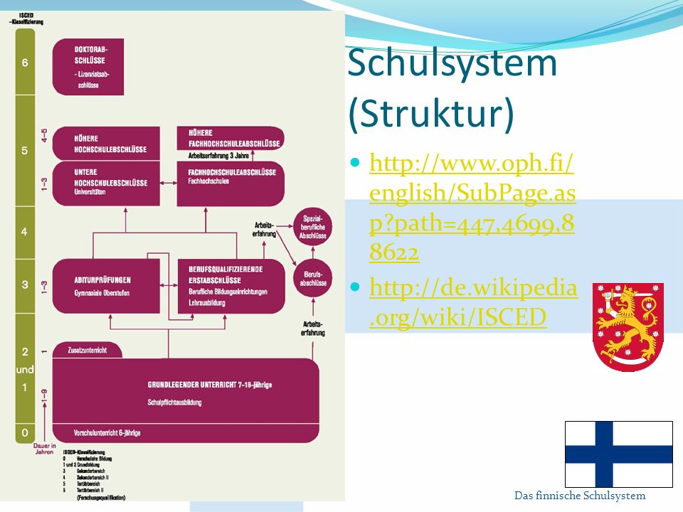 Schulsystem (Struktur)