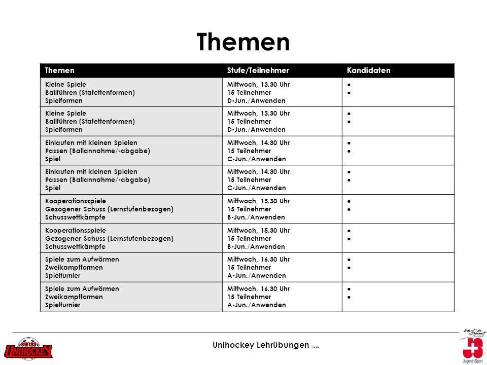 Themen Themen Stufe/Teilnehmer Kandidaten Kleine Spiele