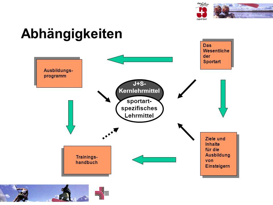 Abhängigkeiten J+S- Kernlehrmittel sportart- spezifisches Lehrmittel