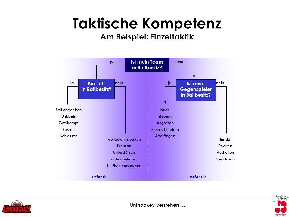 Taktische Kompetenz Am Beispiel: Einzeltaktik