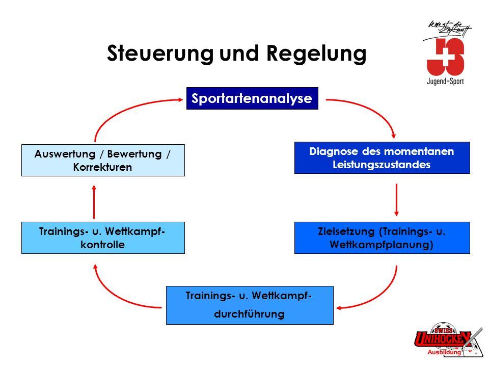 Steuerung und Regelung